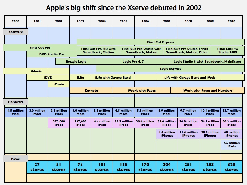 apple-products-timeline