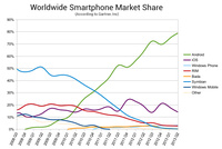 Worldwide Smartphone Market Share 2008 - 2013. So actually iOS did not loose anything